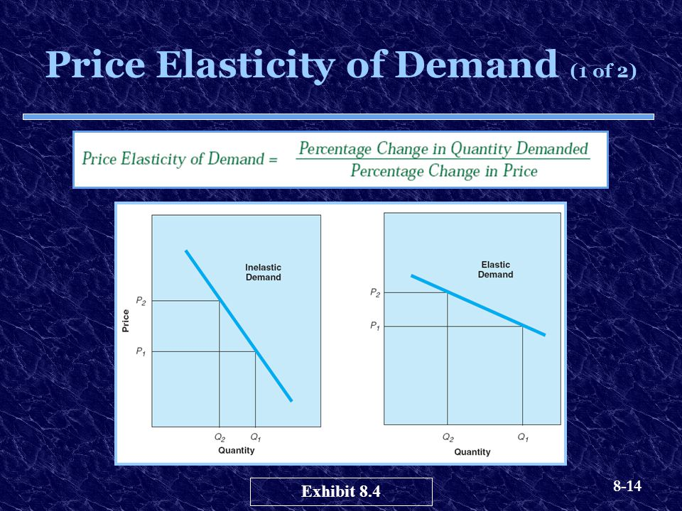Price Elasticity of Demand (1 of 2)