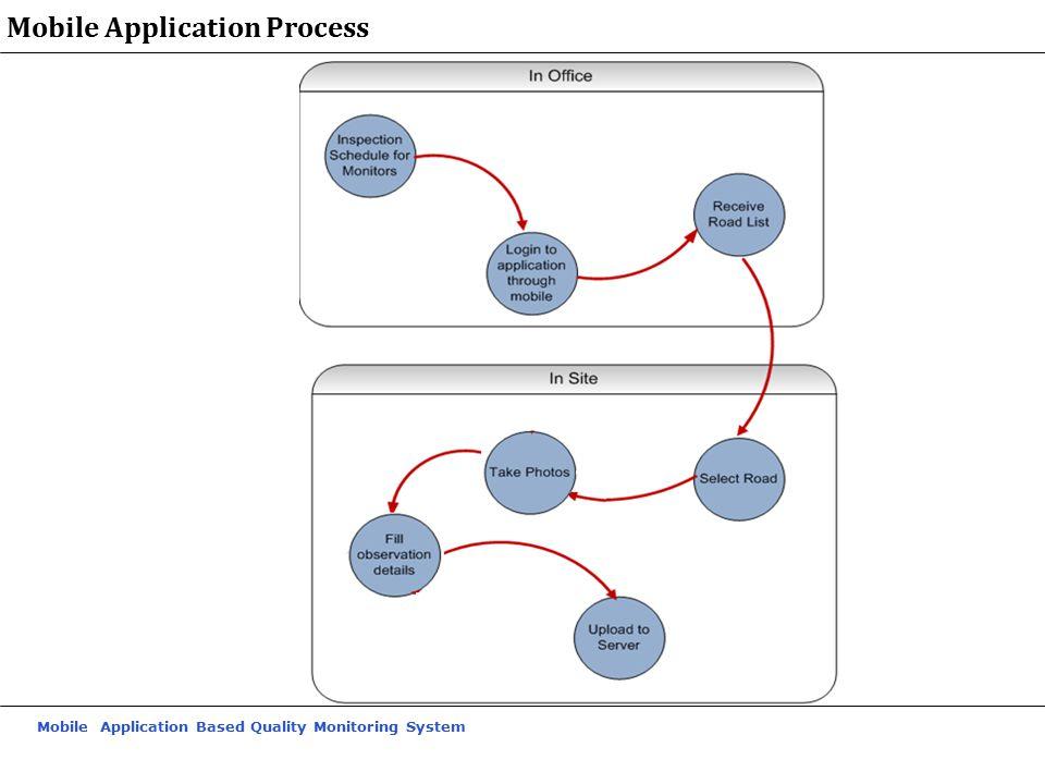 Mobile Application Process