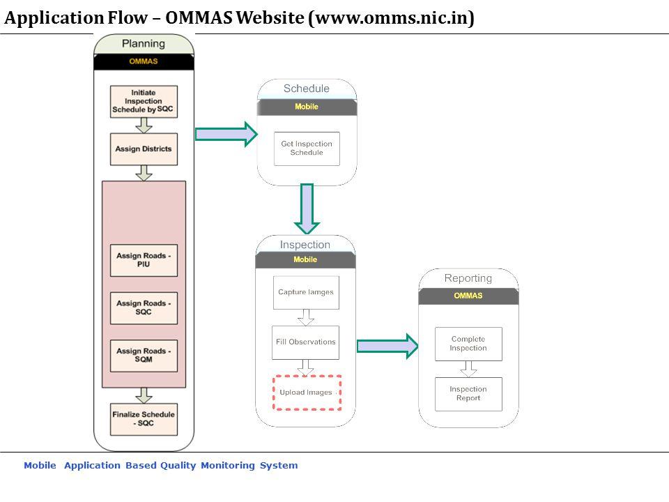 Application Flow – OMMAS Website (www.omms.nic.in)