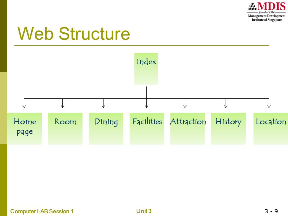 Web Structure Index Home page Room Dining Facilities Attraction