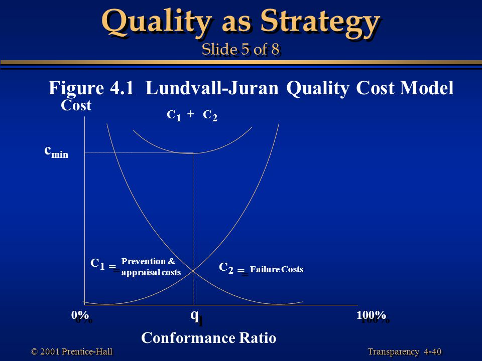 Quality as Strategy Slide 5 of 8