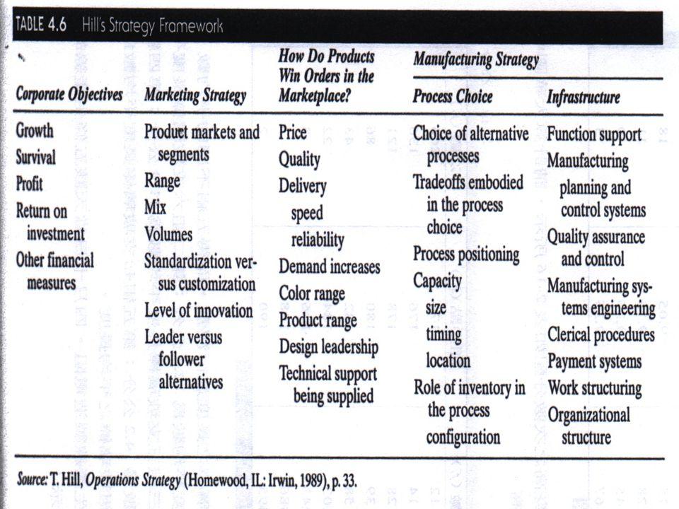 Hill's Strategy Framework