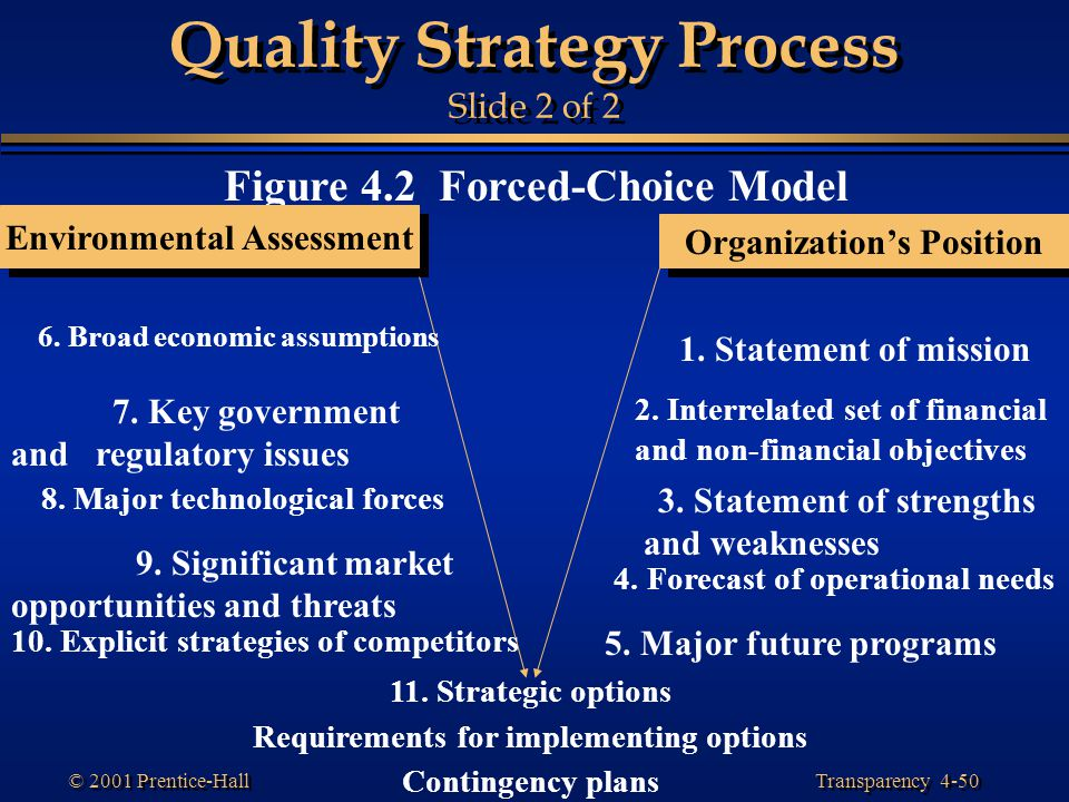Quality Strategy Process Slide 2 of 2
