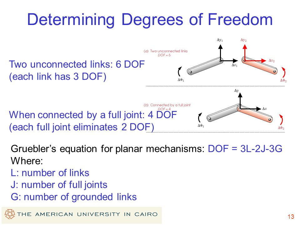 Determining Degrees of Freedom