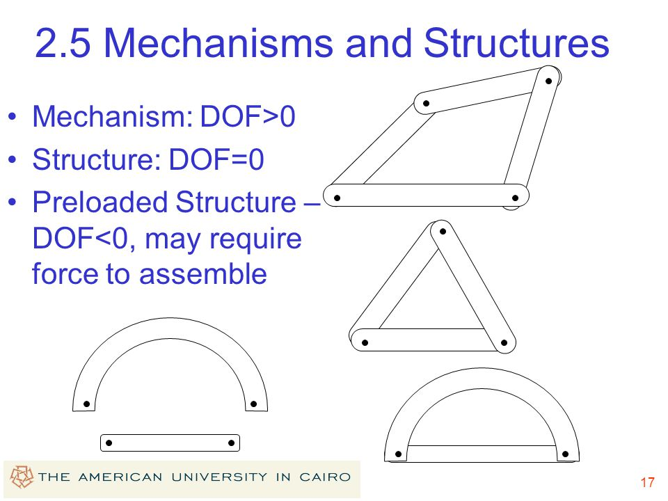 2.5 Mechanisms and Structures