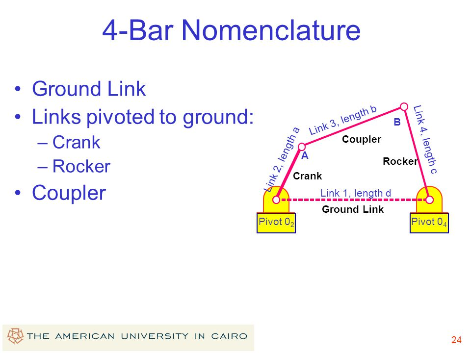 4-Bar Nomenclature Ground Link Links pivoted to ground: Coupler Crank