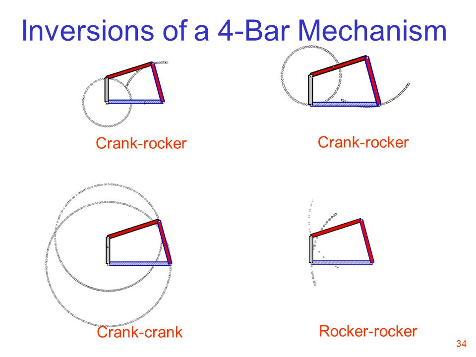 Inversions of a 4-Bar Mechanism
