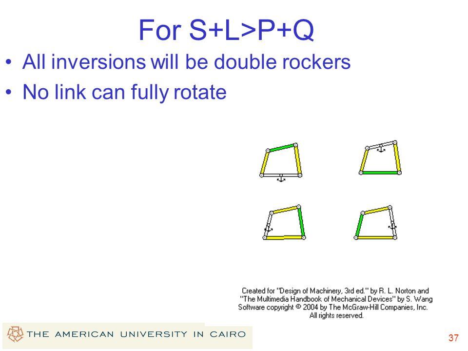 For S+L>P+Q All inversions will be double rockers