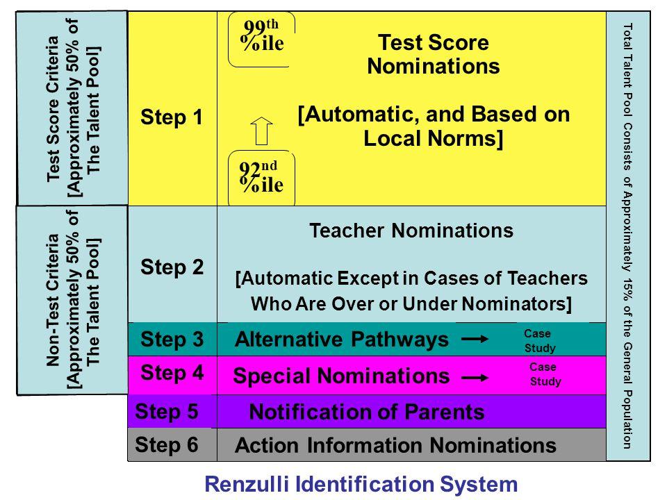 Renzulli Identification System 99th %ile