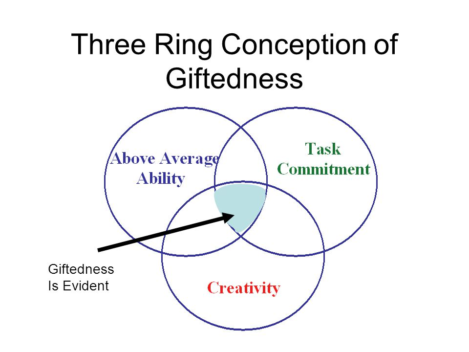 Three Ring Conception of Giftedness