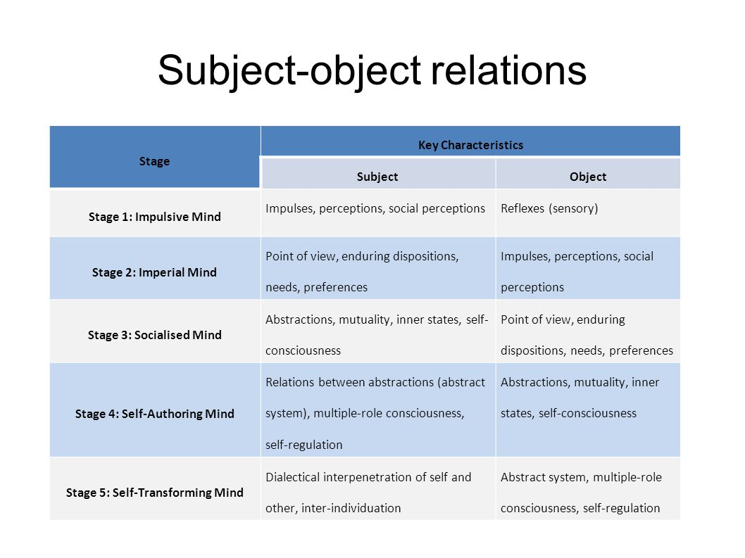 Subject-object relations