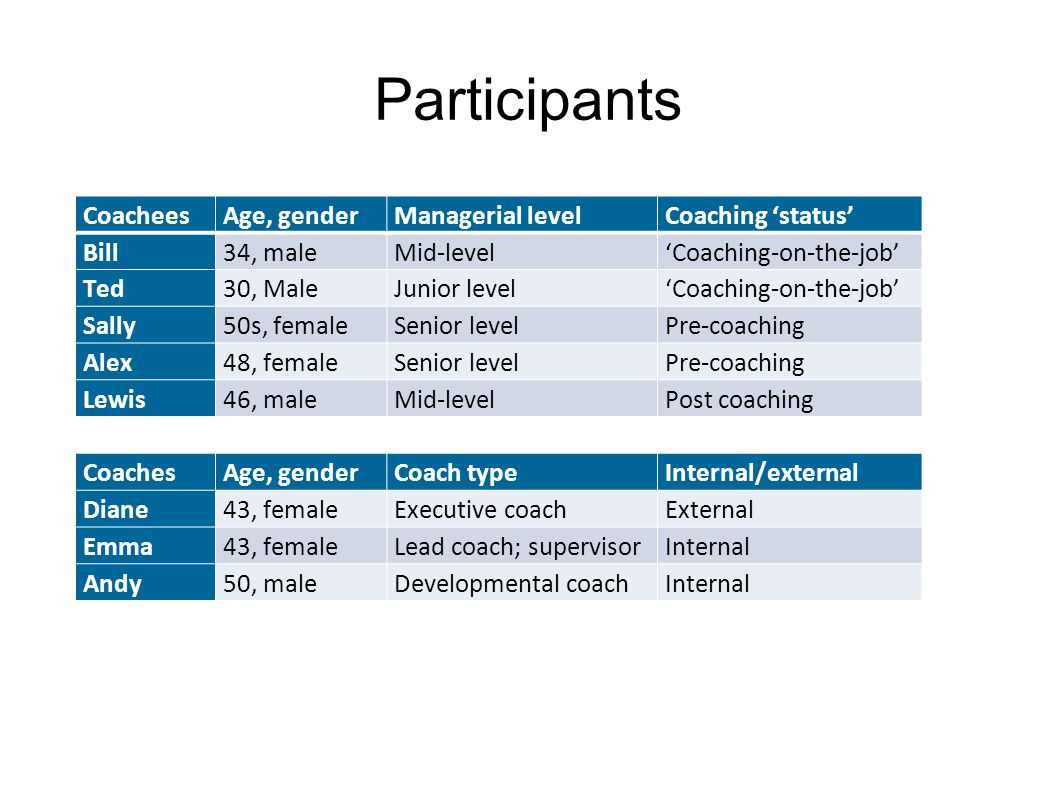 Participants Coachees Age, gender Managerial level Coaching 'status'