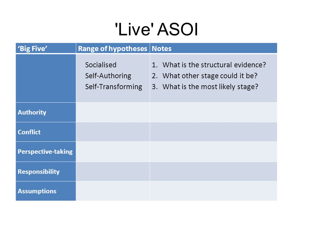 Live ASOI 'Big Five' Range of hypotheses Notes Socialised