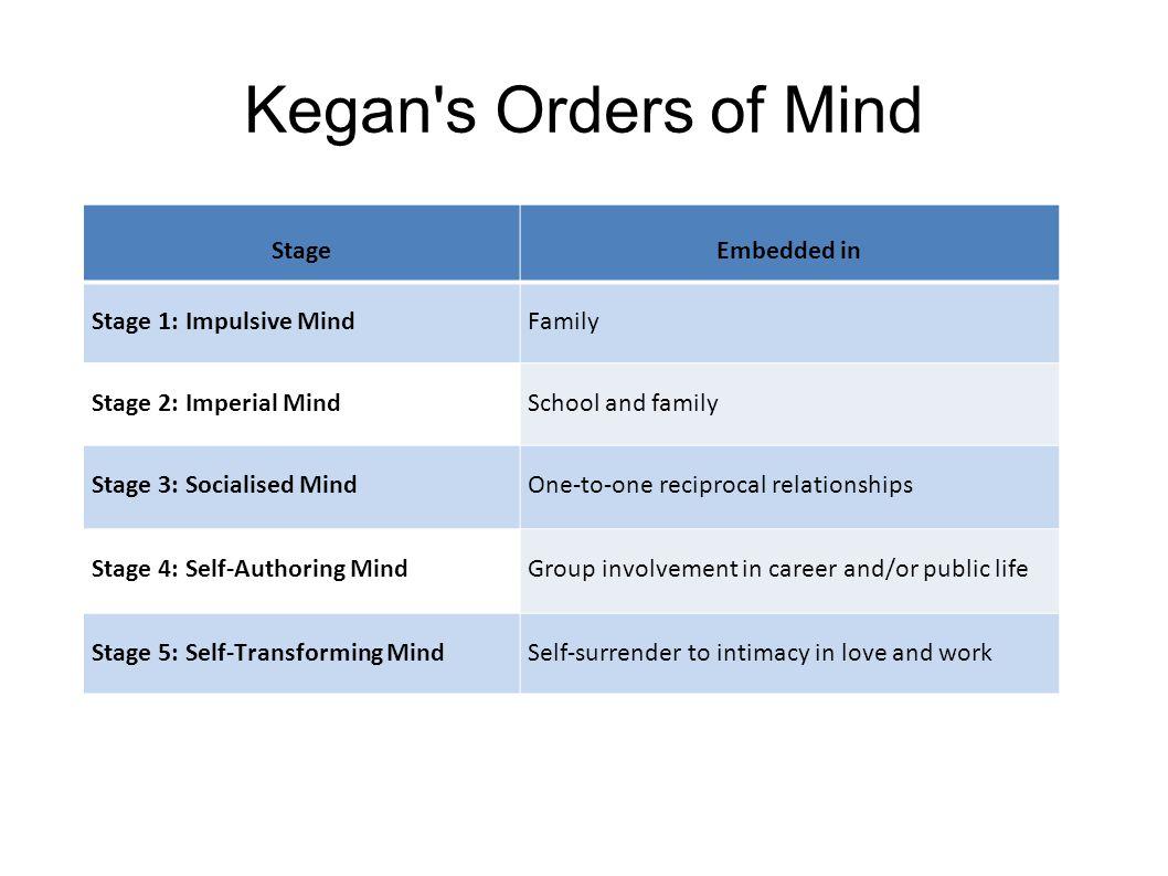 Kegan s Orders of Mind Stage Embedded in Stage 1: Impulsive Mind