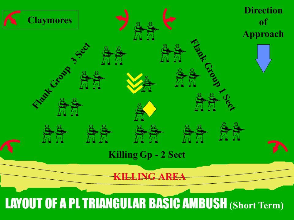 LAYOUT OF A PL TRIANGULAR BASIC AMBUSH (Short Term)