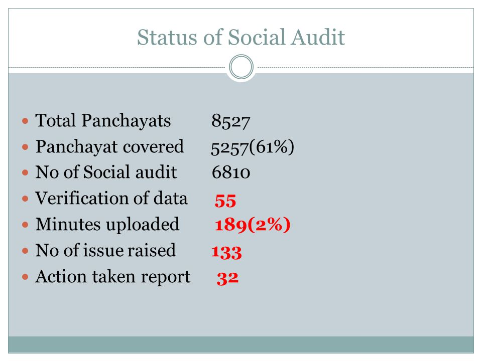 Status of Social Audit Total Panchayats 8527