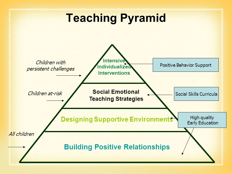 Teaching Pyramid Building Positive Relationships