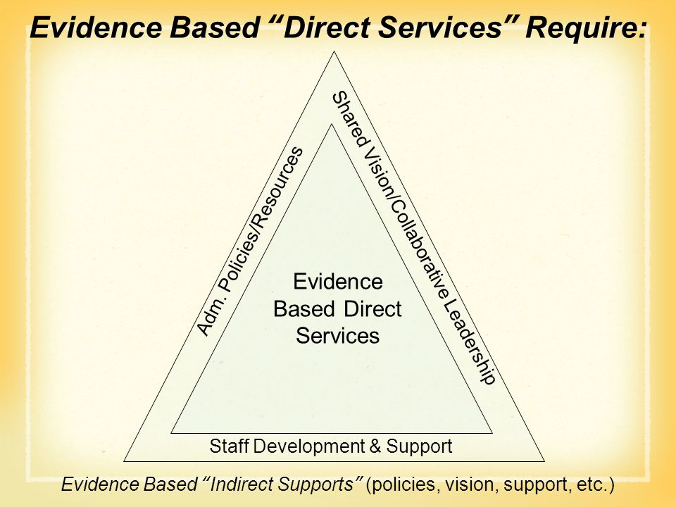 Evidence Based Direct Services Require: