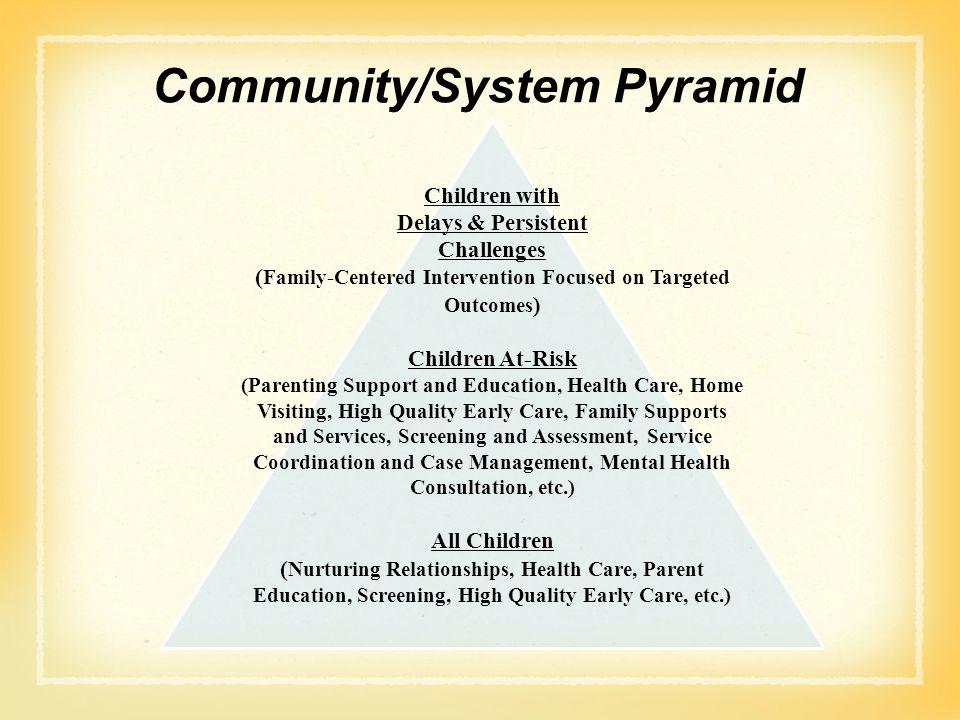 Community/System Pyramid