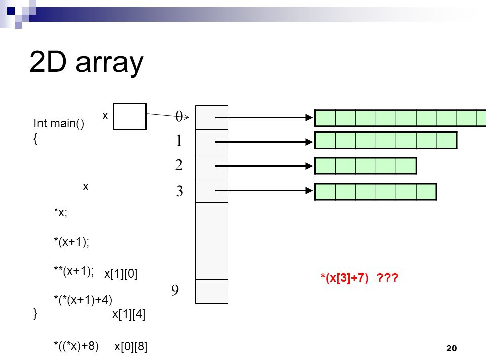 2D array 1 2 3 9 x Int main() { x *x; } *(x+1); **(x+1); *(*(x+1)+4)
