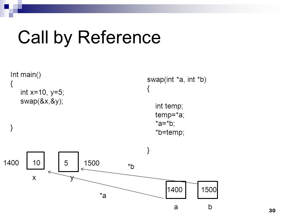 Call by Reference Int main() { int x=10, y=5; swap(&x,&y); }