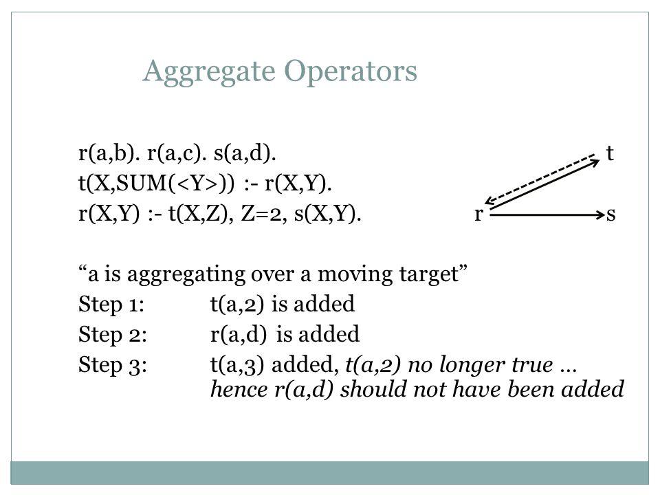 Aggregate Operators r(a,b). r(a,c). s(a,d). t