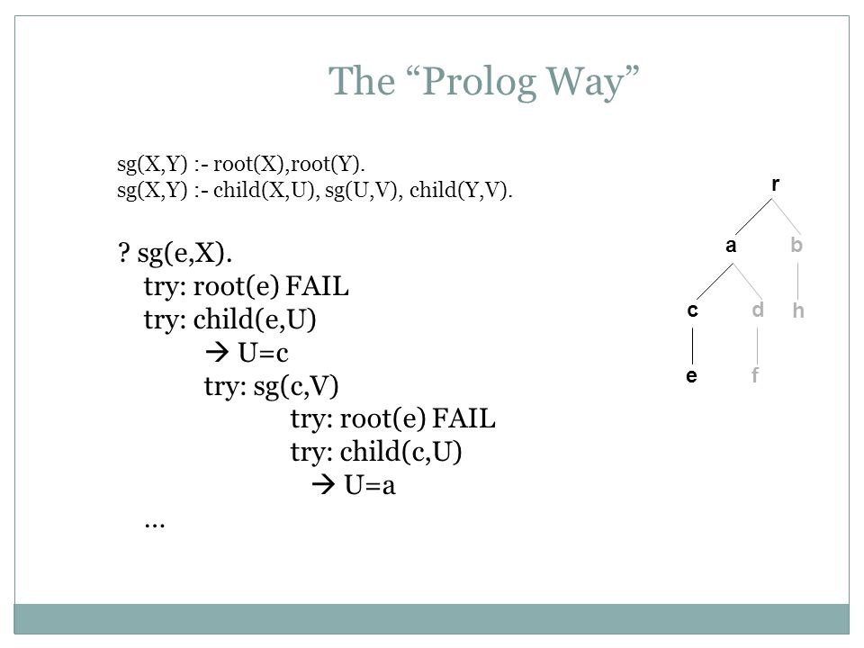 The Prolog Way sg(e,X). try: root(e) FAIL try: child(e,U)  U=c