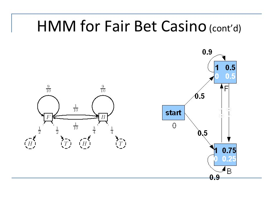 HMM for Fair Bet Casino (cont'd)