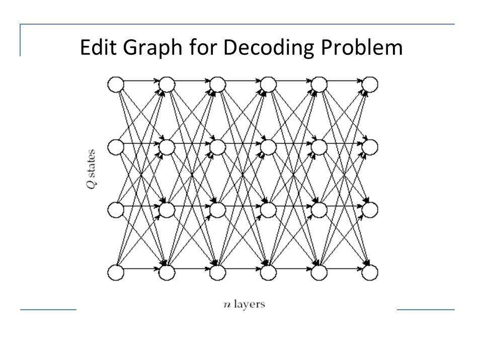 Edit Graph for Decoding Problem