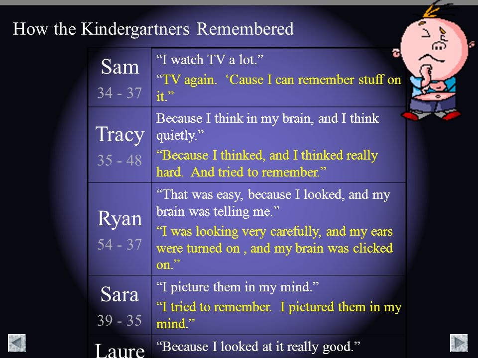 How the Kindergartners Remembered