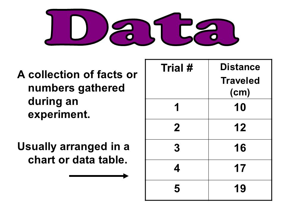 Data A collection of facts or numbers gathered during an experiment.