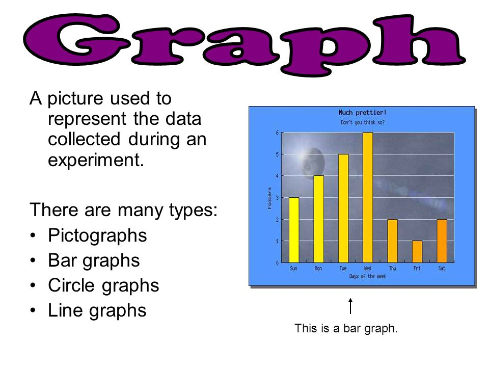 Graph A picture used to represent the data collected during an experiment. There are many types: Pictographs.