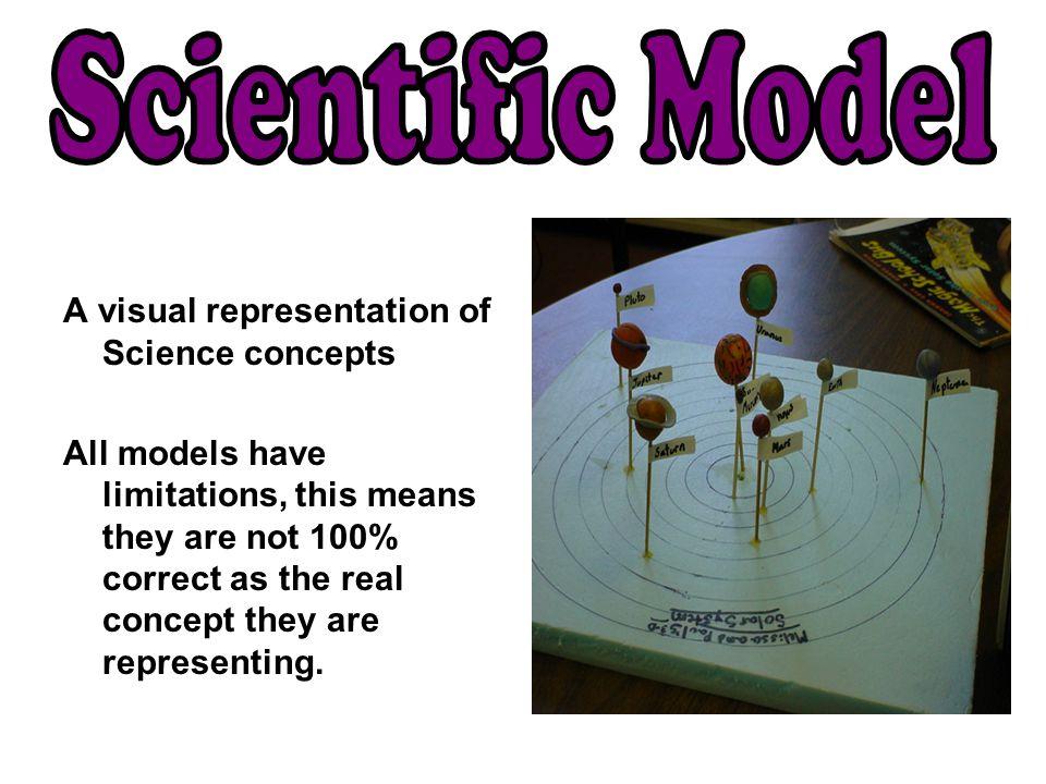 Scientific Model A visual representation of Science concepts