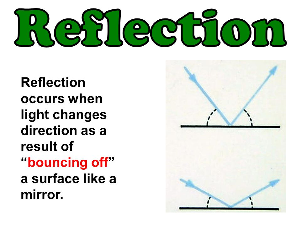 Reflection Reflection occurs when light changes direction as a result of bouncing off a surface like a mirror.