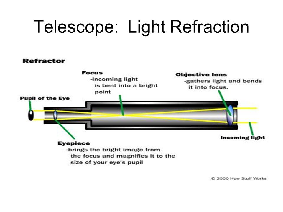 Telescope: Light Refraction