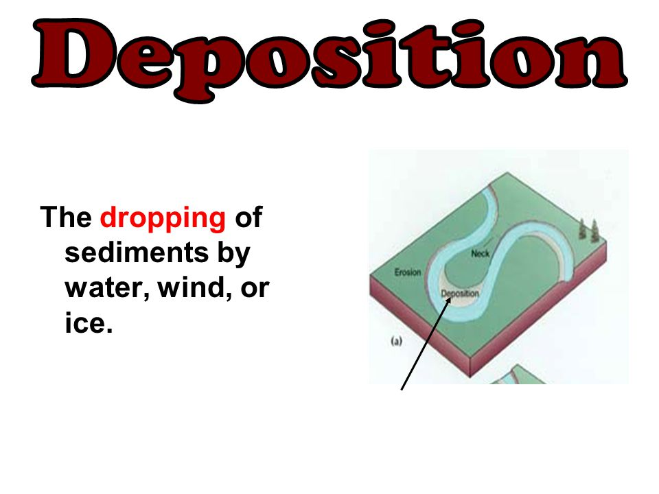 Deposition The dropping of sediments by water, wind, or ice.