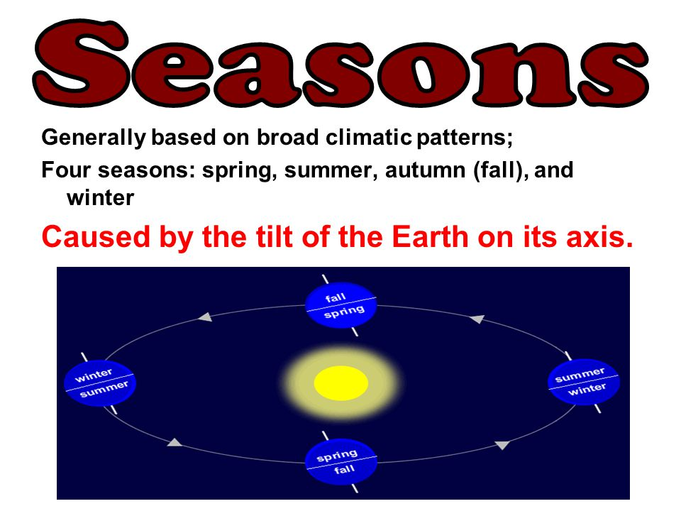 Seasons Caused by the tilt of the Earth on its axis.