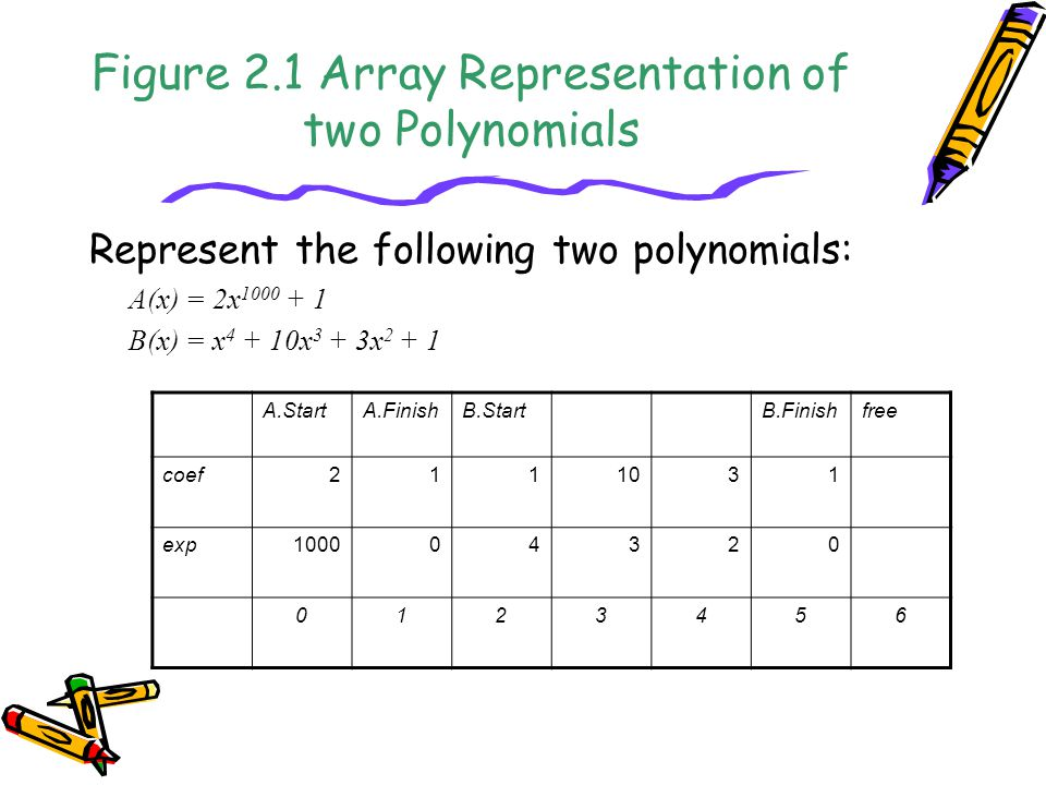 Figure 2.1 Array Representation of two Polynomials