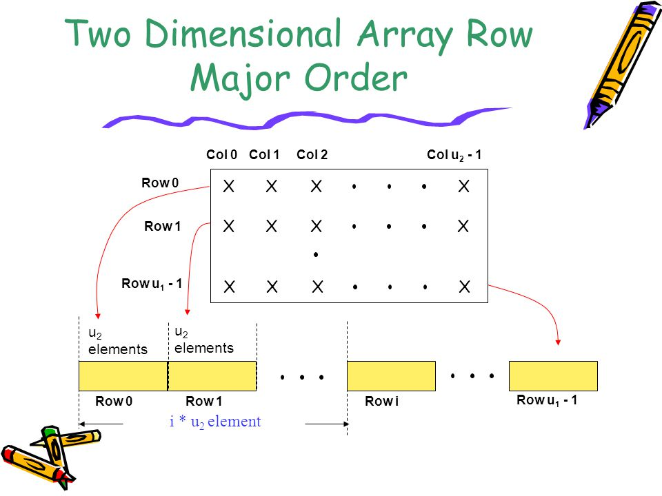 Two Dimensional Array Row Major Order