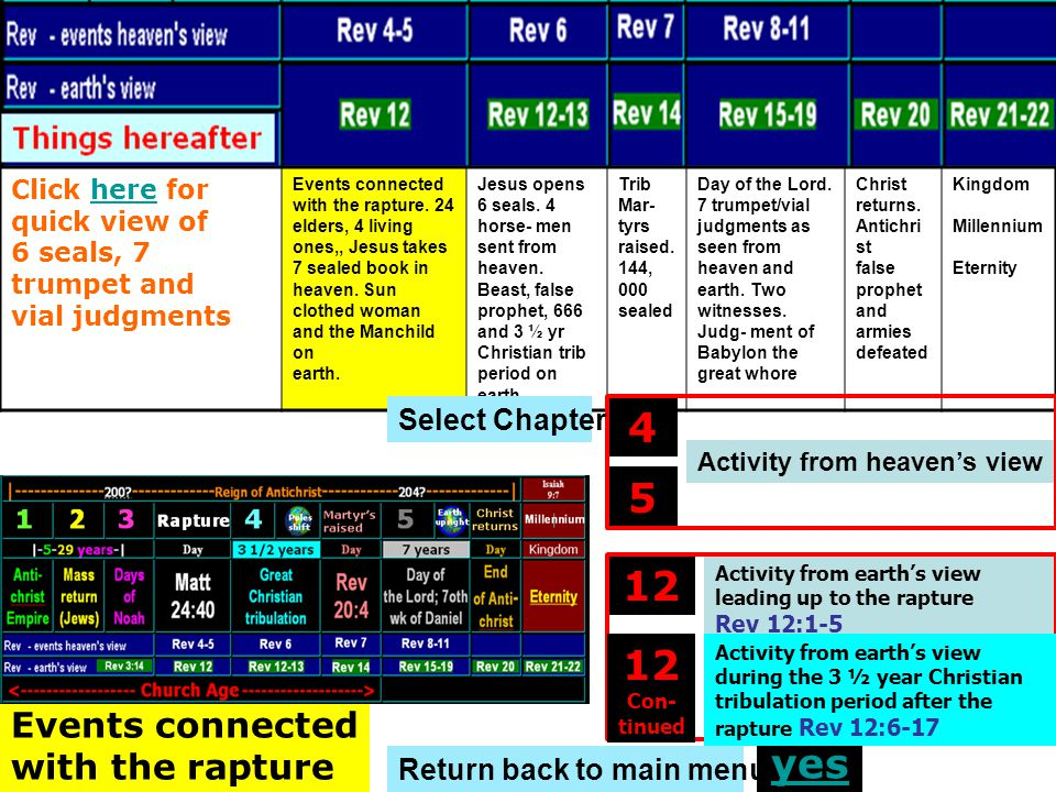 4 5 12 12 Con- tinued yes Events connected with the rapture
