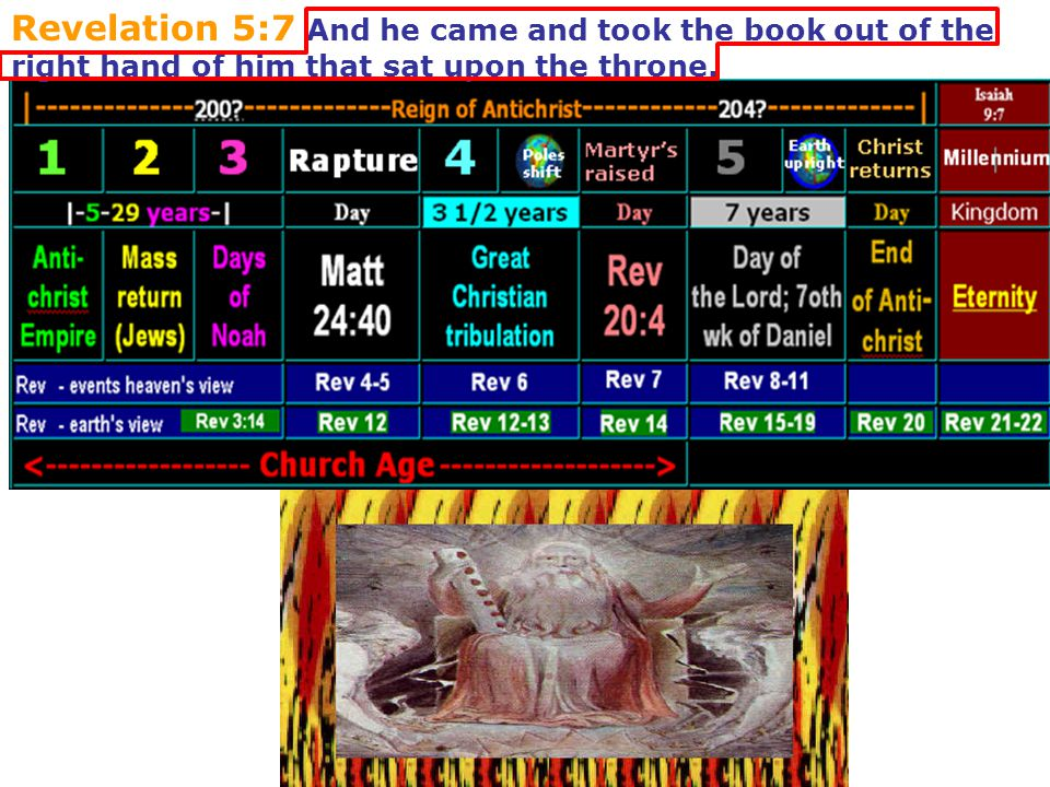 Revelation 5:7 And he came and took the book out of the right hand of him that sat upon the throne.