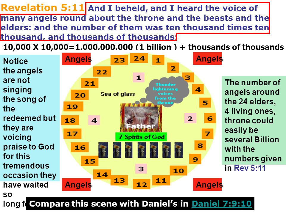 Revelation 5:11 And I beheld, and I heard the voice of many angels round about the throne and the beasts and the elders: and the number of them was ten thousand times ten thousand, and thousands of thousands;