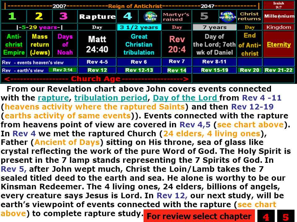 From our Revelation chart above John covers events connected with the rapture, tribulation period, Day of the Lord from Rev 4 -11 (heavens activity where the raptured Saints) and then Rev 12-19 (earths activity of same events)). Events connected with the rapture from heavens point of view are covered in Rev 4,5 (see chart above). In Rev 4 we met the raptured Church (24 elders, 4 living ones), Father (Ancient of Days) sitting on His throne, sea of glass like crystal reflecting the work of the pure Word of God. The Holy Spirit is present in the 7 lamp stands representing the 7 Spirits of God. In Rev 5, after John wept much, Christ the Loin/Lamb takes the 7 sealed titled deed to the earth and sea. He alone is worthy to be our Kinsman Redeemer. The 4 living ones, 24 elders, billions of angels, every creature says Jesus is Lord. In Rev 12, our next study, will be earth's viewpoint of events connected with the rapture (see chart above) to complete rapture study.
