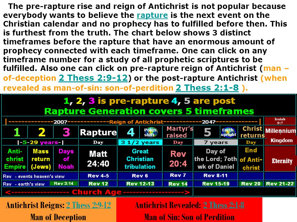 1 2 3 4 5 Antichrist Reigns: 2 Thess 2:9-12 Man of Deception