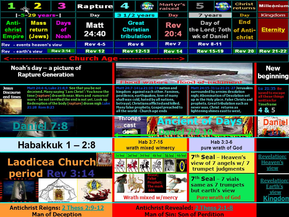 Laodicea Church period Rev 3:14