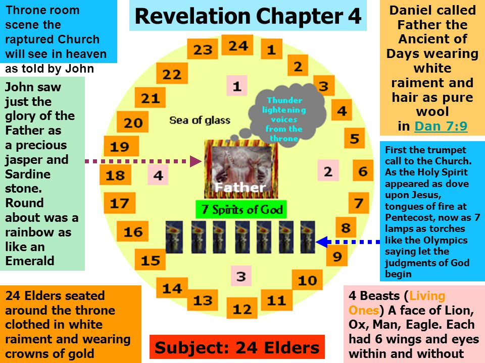 Revelation Chapter 4 Subject: 24 Elders