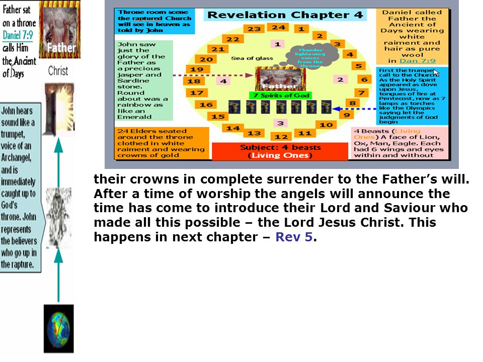 their crowns in complete surrender to the Father's will