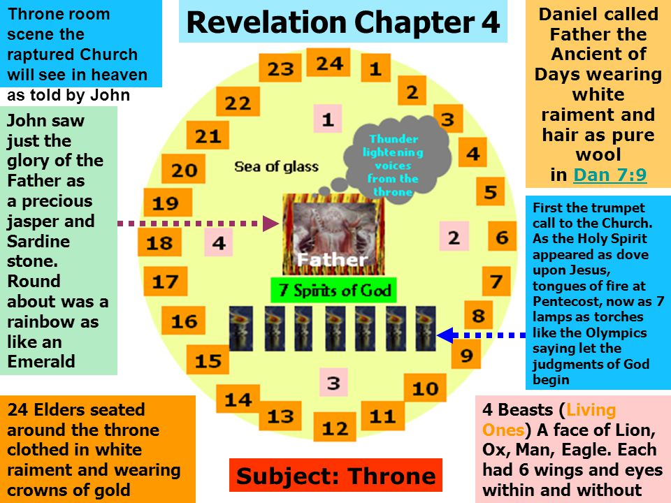Revelation Chapter 4 Subject: Throne