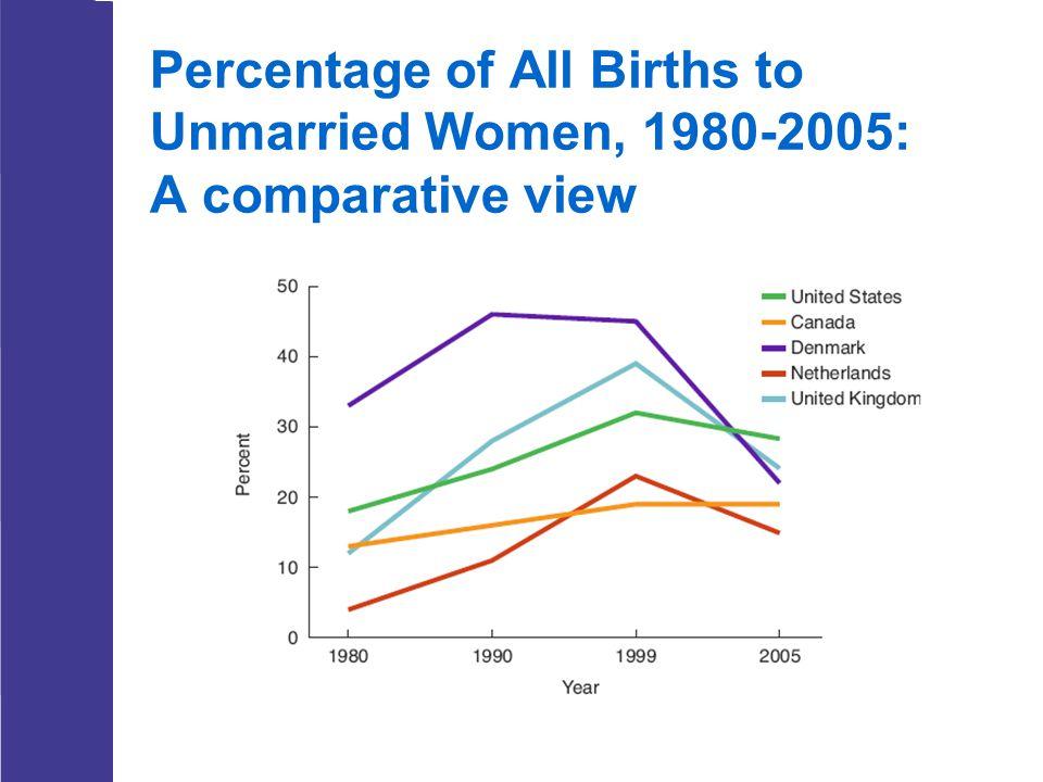 Percentage of All Births to Unmarried Women, 1980-2005: A comparative view