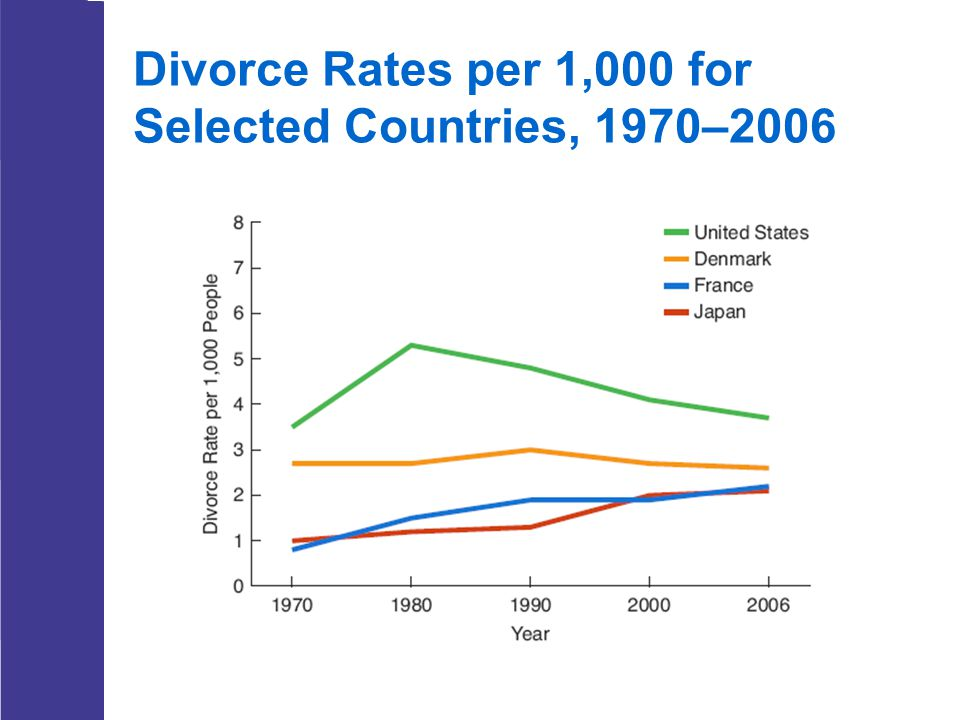 Divorce Rates per 1,000 for Selected Countries, 1970–2006